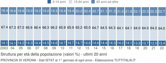 Grafico struttura della popolazione Provincia di Verona
