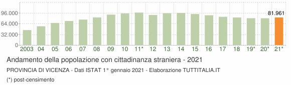 Grafico andamento popolazione stranieri Provincia di Vicenza