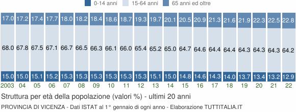 Grafico struttura della popolazione Provincia di Vicenza