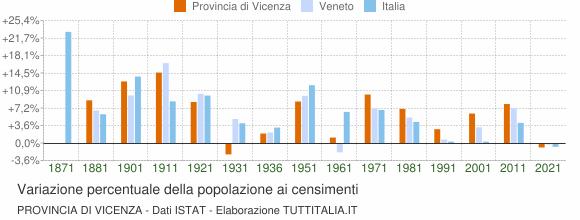 Grafico variazione percentuale della popolazione Provincia di Vicenza